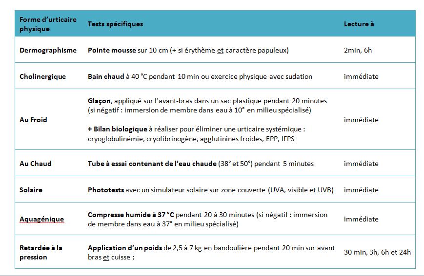 Urticaire chronique - tests physique 2